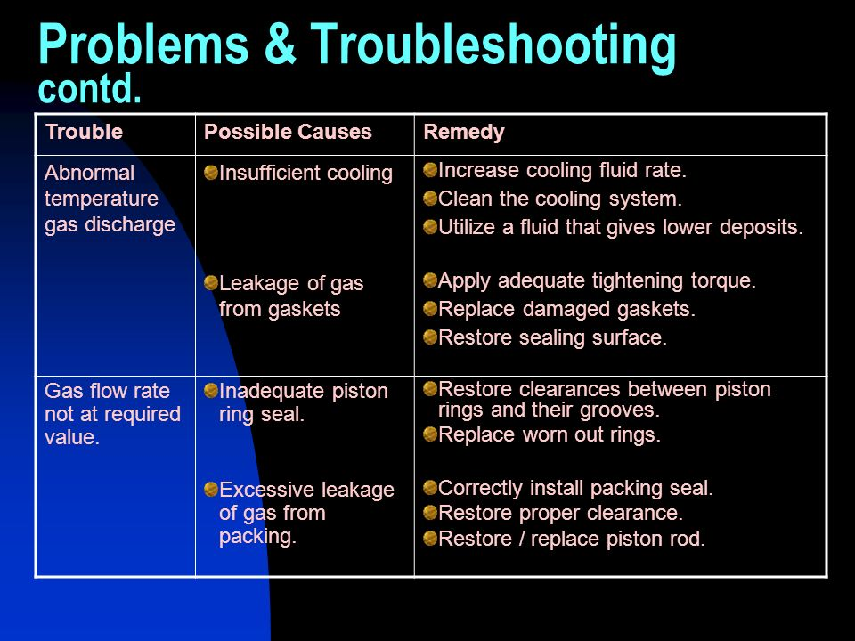 Problems & Troubleshooting contd. TroublePossible CausesRemedy Abnormal temperature gas discharge Insufficient cooling Increase cooling fluid rate. Cl