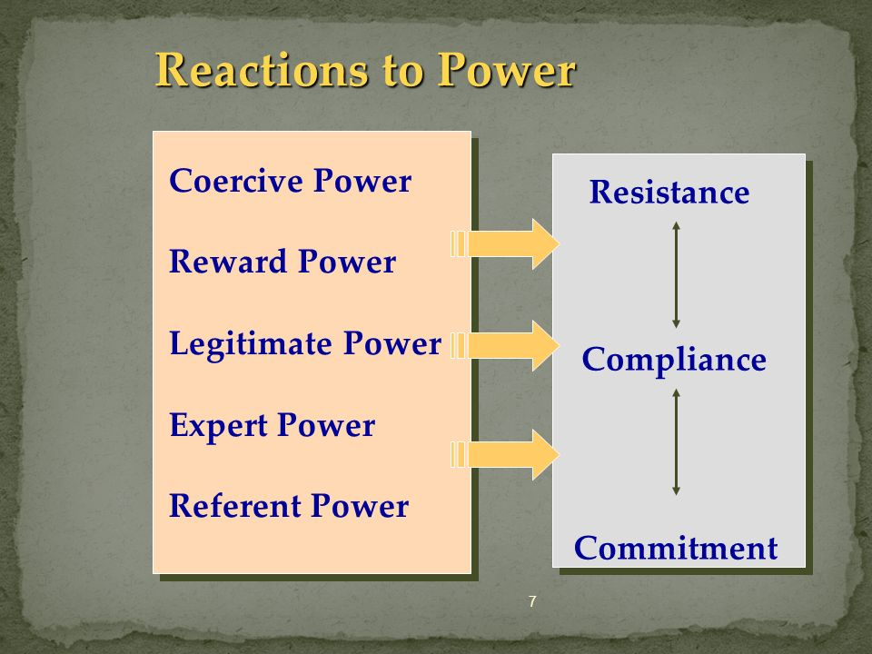 7 Reactions to Power Coercive Power Reward Power Legitimate Power Expert Power Referent Power Resistance Compliance Commitment