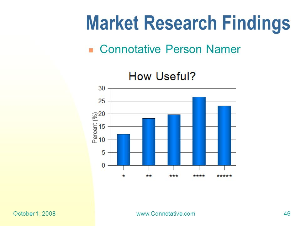 October 1, 2008www.Connotative.com46 Market Research Findings Connotative Person Namer