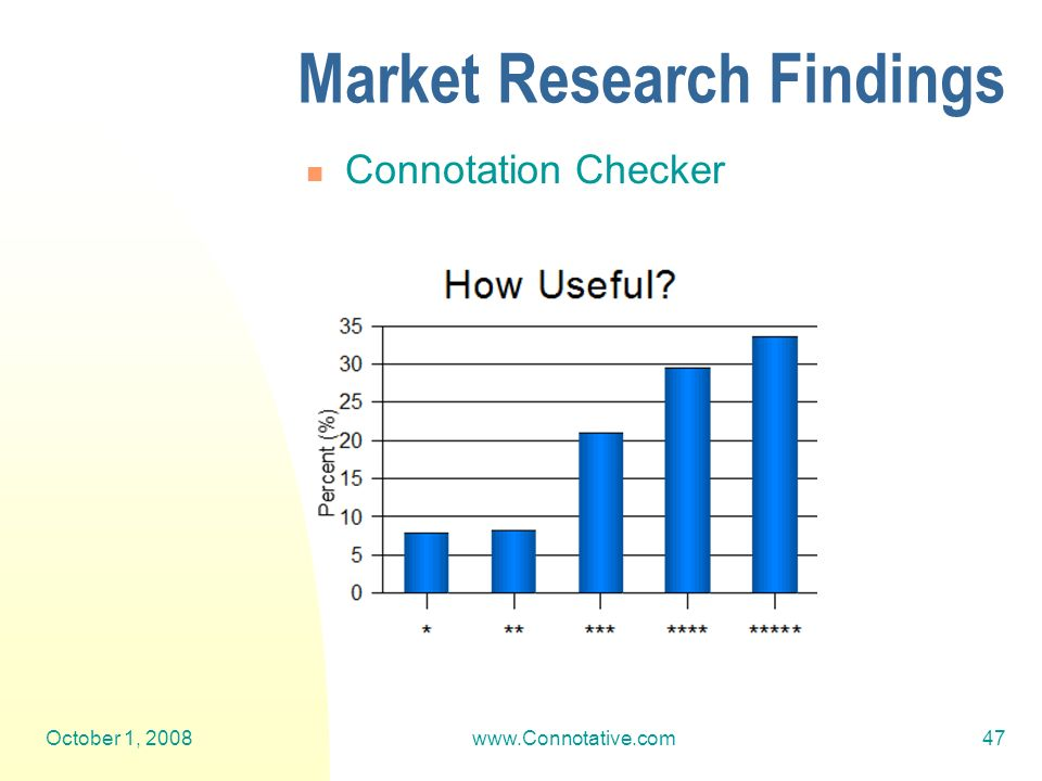 October 1, 2008www.Connotative.com47 Market Research Findings Connotation Checker