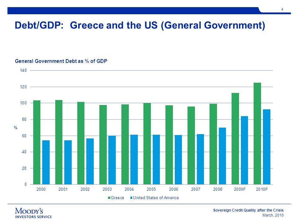 Sovereign Credit Quality after the Crisis March, 2010 4 Debt/GDP: Greece and the US (General Government) General Government Debt as % of GDP