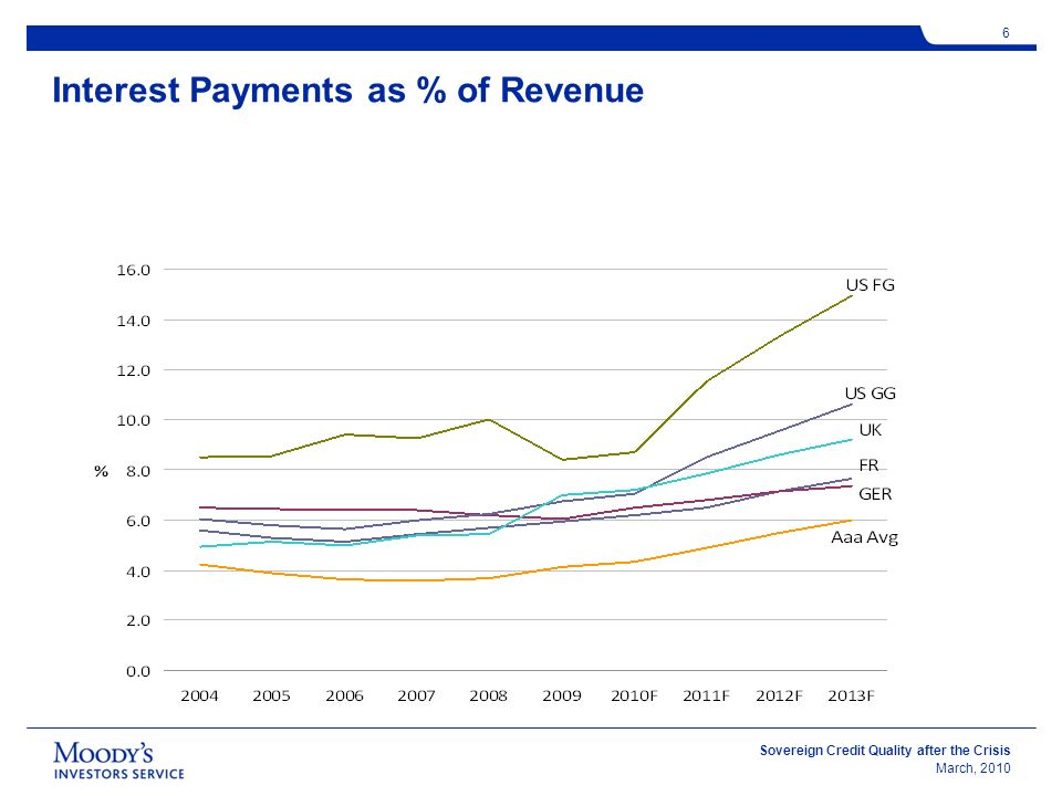 Sovereign Credit Quality after the Crisis March, 2010 6 Interest Payments as % of Revenue