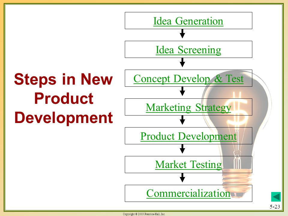 Copyright © 2003 Prentice-Hall, Inc. 5-23 Steps in New Product Development Idea Generation Idea Screening Concept Develop & Test Marketing Strategy Pr