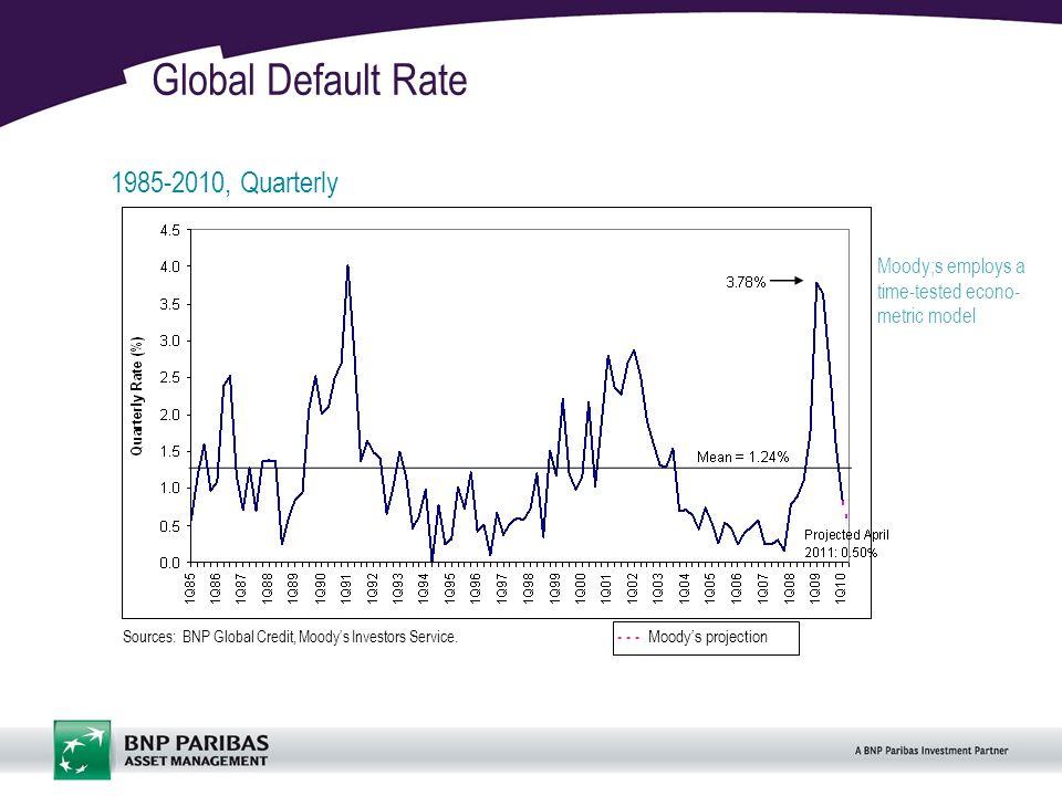 13 Global Default Rate 1985-2010, Quarterly Sources: BNP Global Credit, Moodys Investors Service.