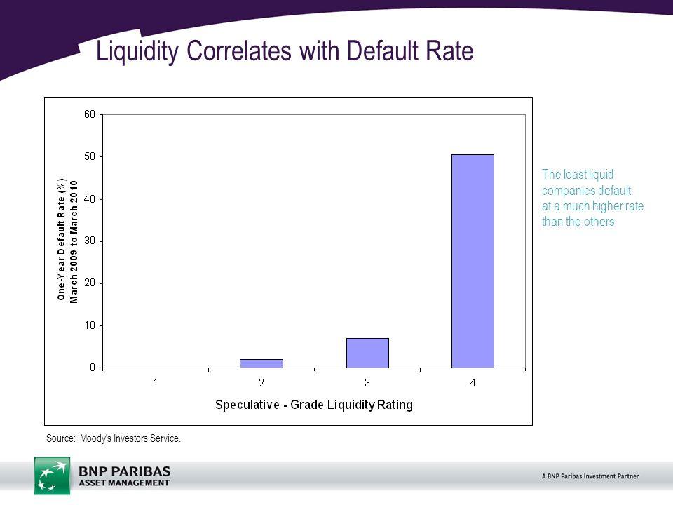 14 Liquidity Correlates with Default Rate Source: Moody s Investors Service.