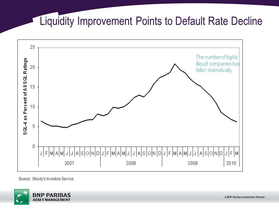 15 Liquidity Improvement Points to Default Rate Decline Source: Moody s Investors Service.