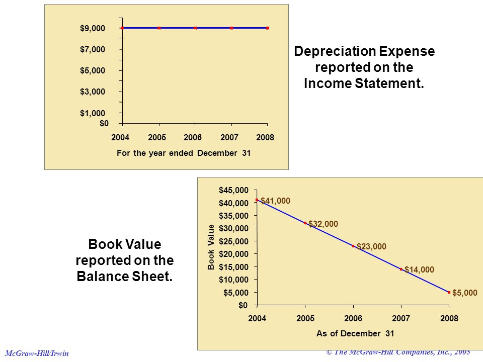 © The McGraw-Hill Companies, Inc., 2005 McGraw-Hill/Irwin Depreciation Expense Depreciation Expense reported on the Income Statement.