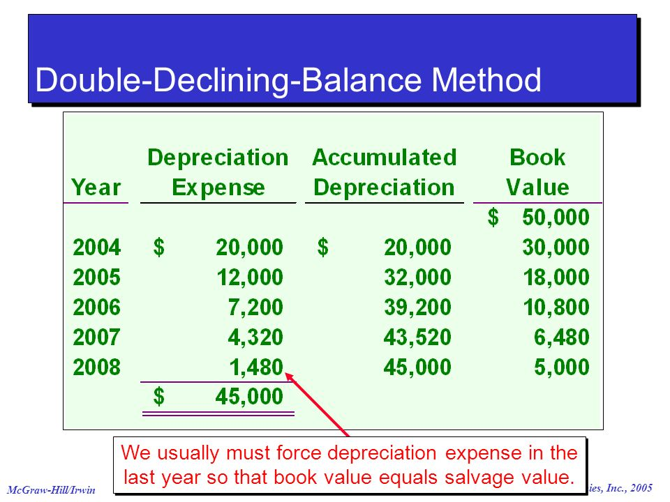 © The McGraw-Hill Companies, Inc., 2005 McGraw-Hill/Irwin We usually must force depreciation expense in the last year so that book value equals salvage value.