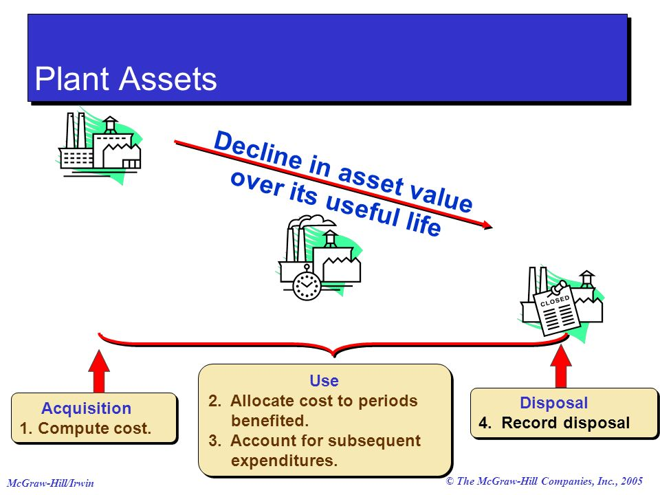 © The McGraw-Hill Companies, Inc., 2005 McGraw-Hill/Irwin Decline in asset value over its useful life Use 2.