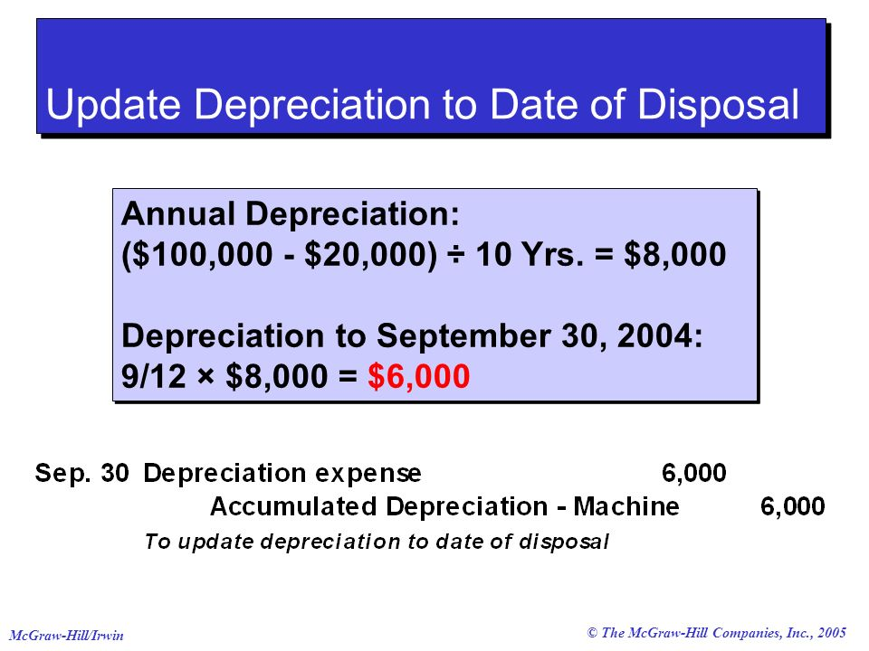 © The McGraw-Hill Companies, Inc., 2005 McGraw-Hill/Irwin Selling Plant Assets Update Depreciation to Date of Disposal Annual Depreciation: ($100,000 - $20,000) ÷ 10 Yrs.