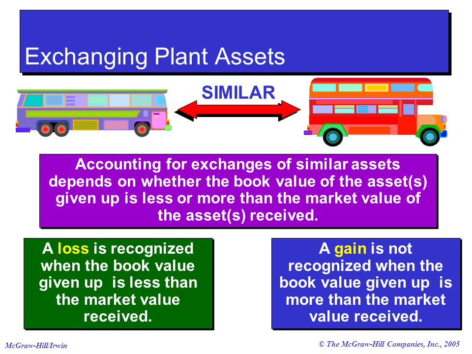 © The McGraw-Hill Companies, Inc., 2005 McGraw-Hill/Irwin Exchanging Plant Assets Accounting for exchanges of similar assets depends on whether the book value of the asset(s) given up is less or more than the market value of the asset(s) received.