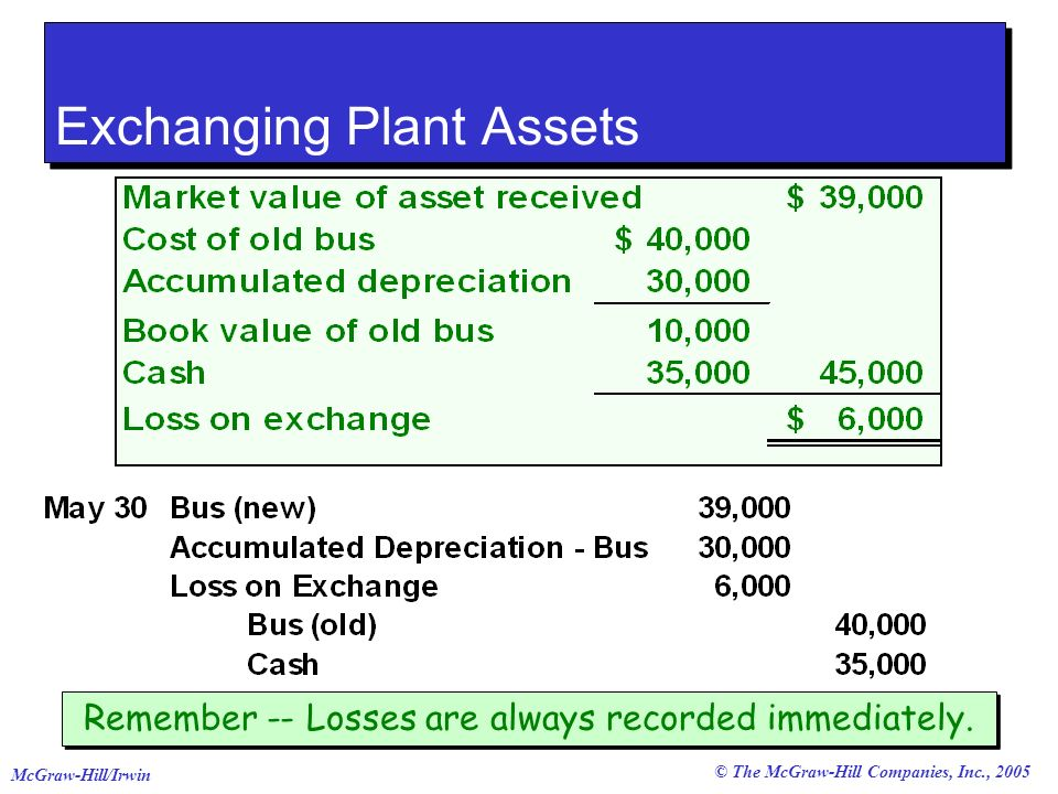 © The McGraw-Hill Companies, Inc., 2005 McGraw-Hill/Irwin Exchanging Plant Assets Remember -- Losses are always recorded immediately.