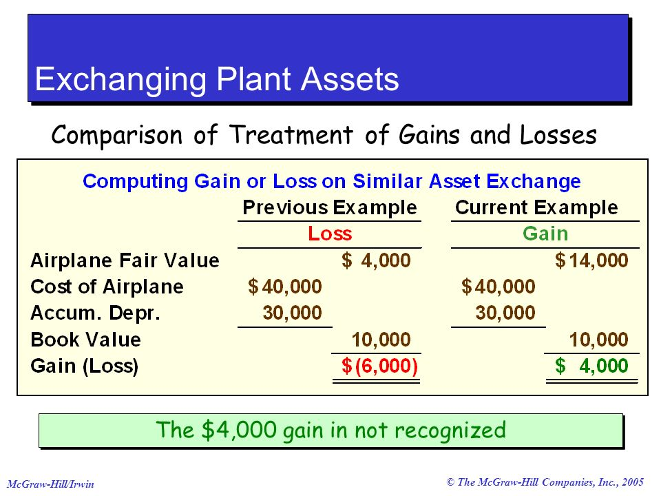© The McGraw-Hill Companies, Inc., 2005 McGraw-Hill/Irwin Exchanging Plant Assets Comparison of Treatment of Gains and Losses The $4,000 gain in not recognized