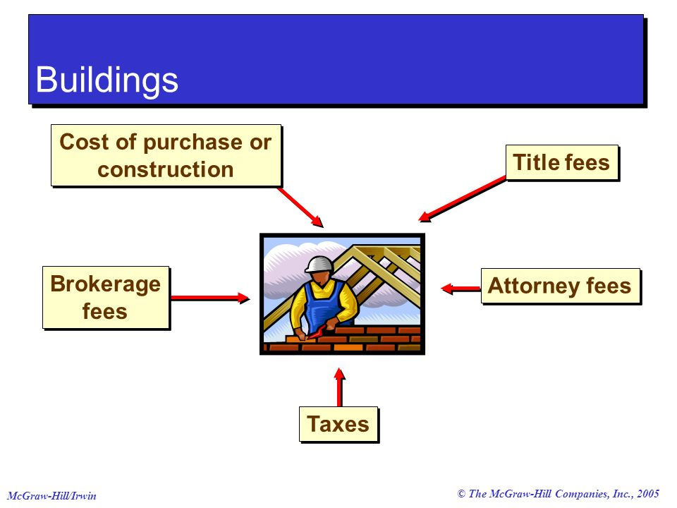 © The McGraw-Hill Companies, Inc., 2005 McGraw-Hill/Irwin Cost of purchase or construction Brokerage fees Taxes Title fees Attorney fees Buildings