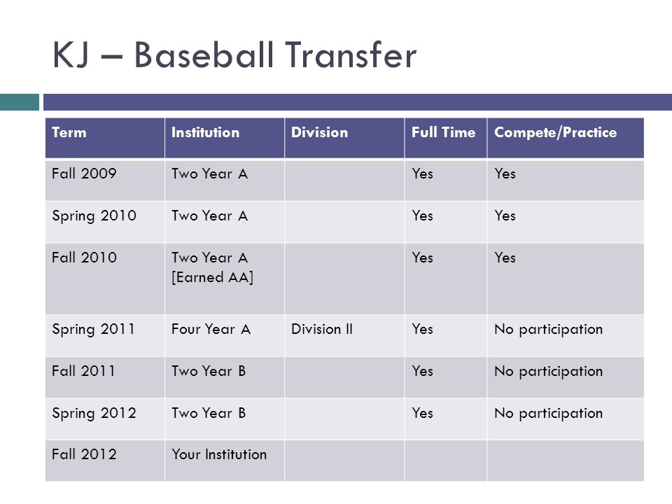 KJ – Baseball Transfer TermInstitutionDivisionFull TimeCompete/Practice Fall 2009Two Year AYes Spring 2010Two Year AYes Fall 2010Two Year A [Earned AA