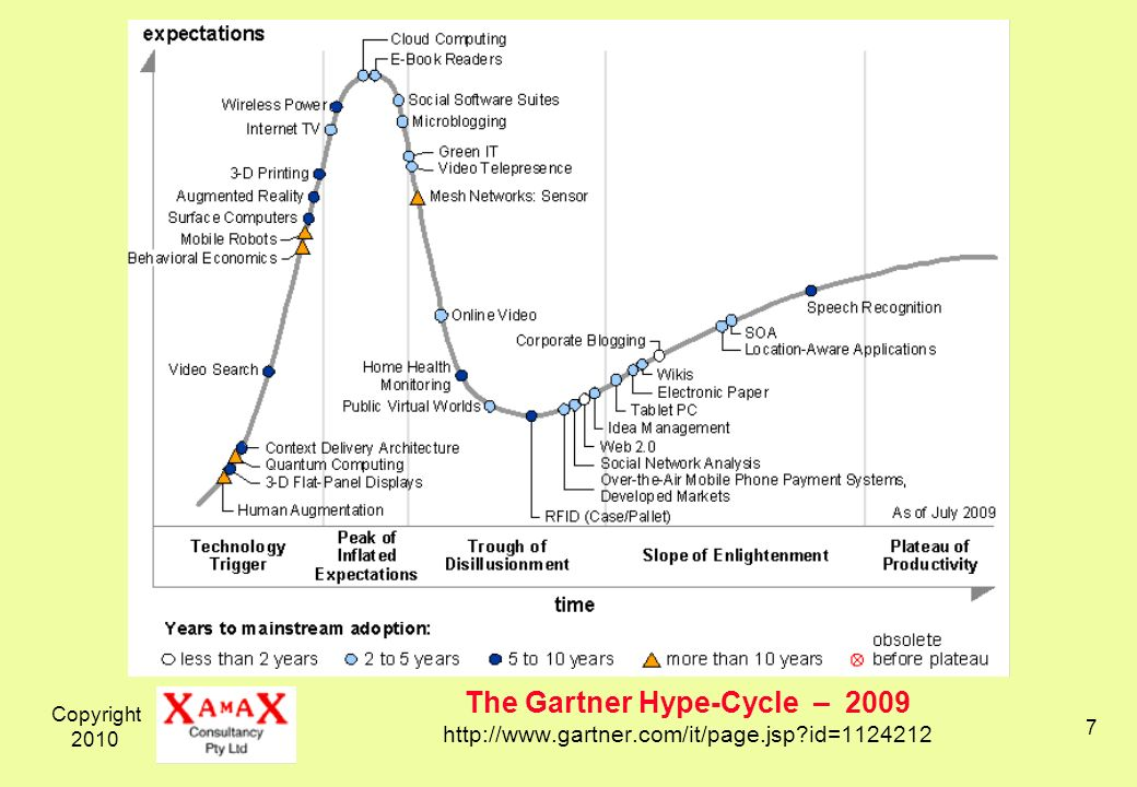 Copyright 2010 7 The Gartner Hype-Cycle – 2009 http://www.gartner.com/it/page.jsp id=1124212