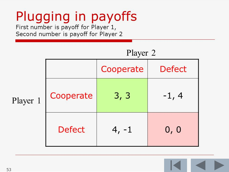 53 CooperateDefect Cooperate3, 3-1, 4 Defect4, -10, 0 Player 2 Player 1 Plugging in payoffs First number is payoff for Player 1, Second number is payoff for Player 2