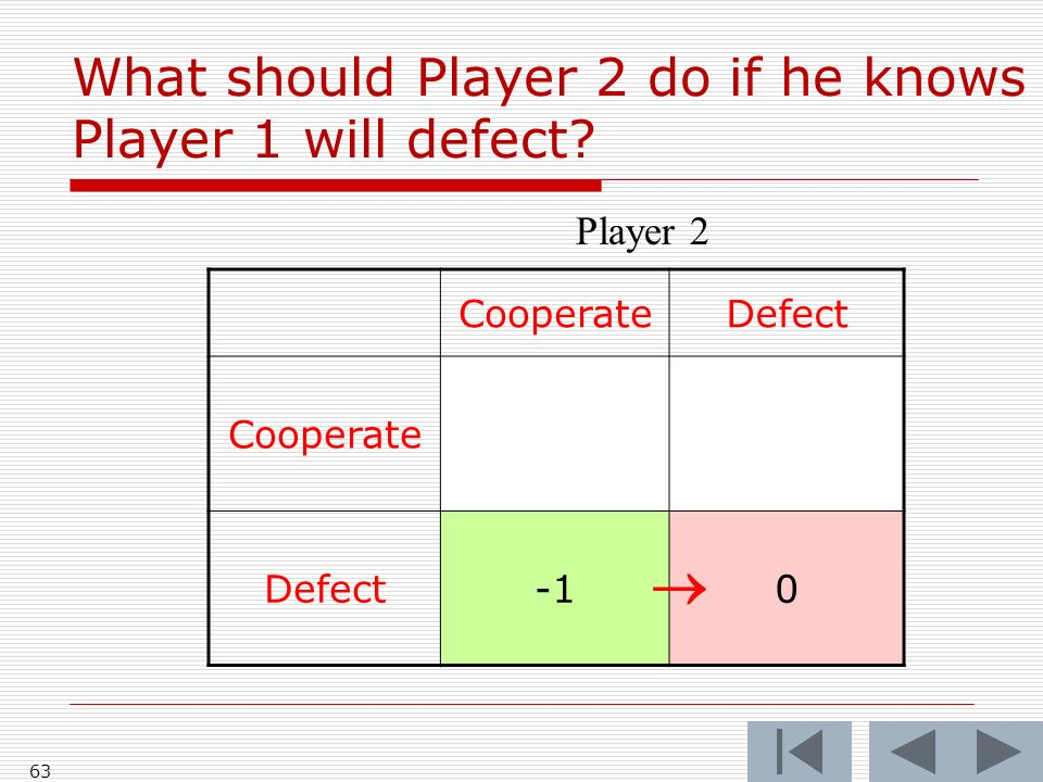 63 CooperateDefect Cooperate Defect0 Player 2 What should Player 2 do if he knows Player 1 will defect