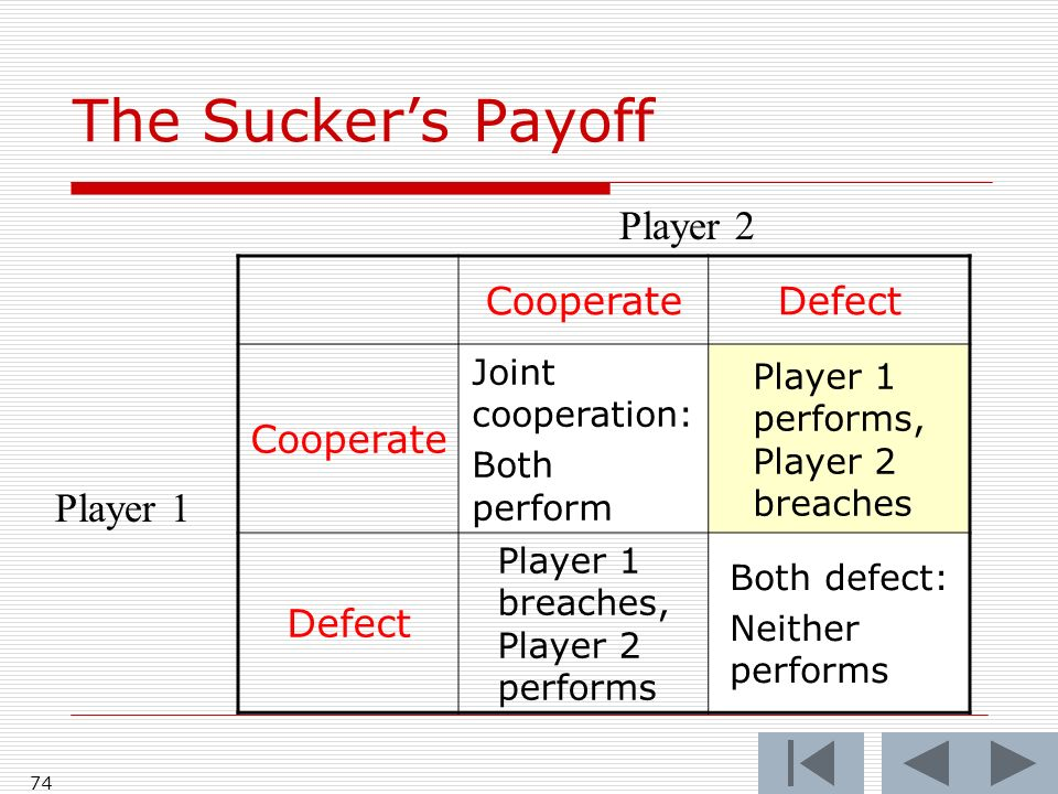 74 CooperateDefect Cooperate Joint cooperation: Both perform Player 1 performs, Player 2 breaches Defect Player 1 breaches, Player 2 performs Both defect: Neither performs Player 2 Player 1 The Suckers Payoff