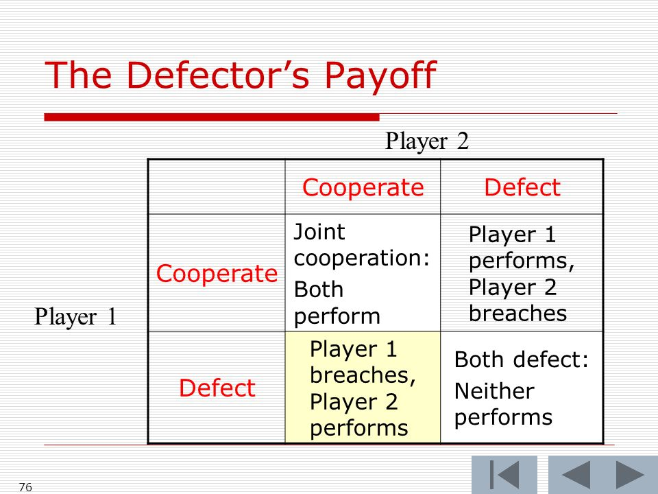 76 CooperateDefect Cooperate Joint cooperation: Both perform Player 1 performs, Player 2 breaches Defect Player 1 breaches, Player 2 performs Both defect: Neither performs Player 2 Player 1 The Defectors Payoff