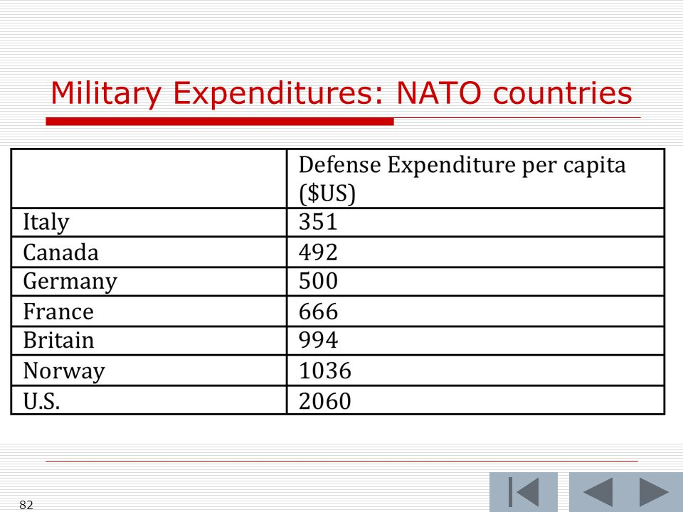 82 Military Expenditures: NATO countries