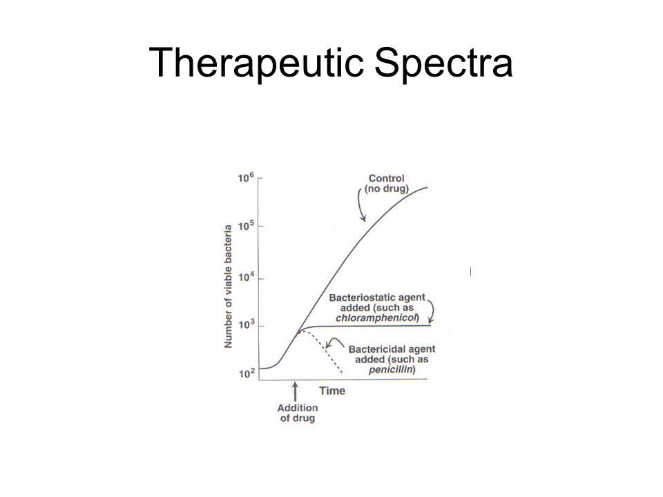 Therapeutic Spectra