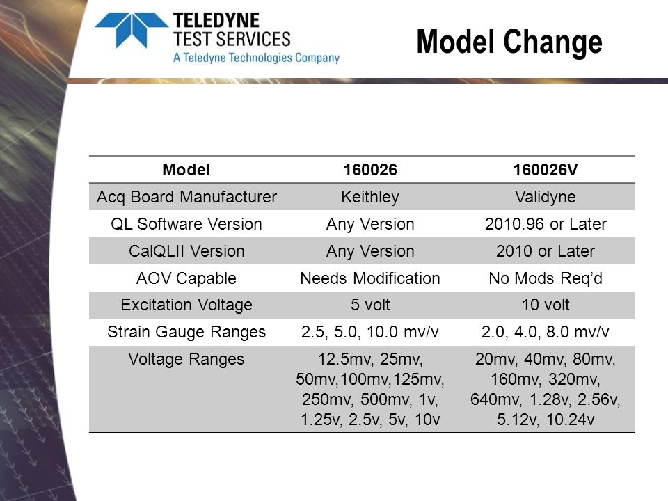 Model Change Model160026160026V Acq Board ManufacturerKeithleyValidyne QL Software VersionAny Version2010.96 or Later CalQLII VersionAny Version2010 o
