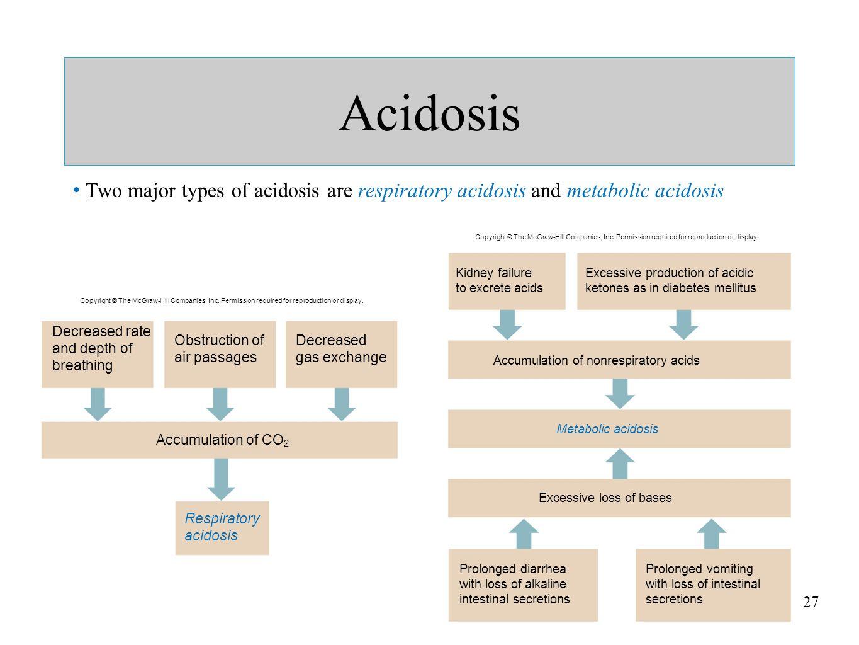 27 Acidosis Two major types of acidosis are respiratory acidosis and metabolic acidosis Accumulation of CO 2 Respiratory acidosis Decreased rate and d