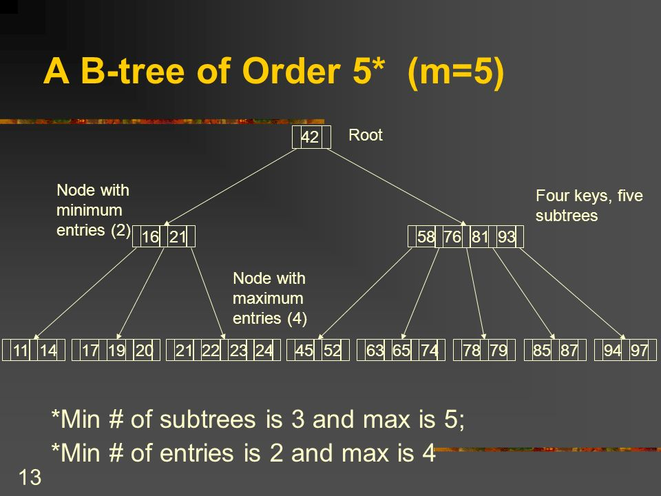 13 A B-tree of Order 5* (m=5) *Min # of subtrees is 3 and max is 5; *Min # of entries is 2 and max is Root Node with minimum entries (2) Node with maximum entries (4) Four keys, five subtrees