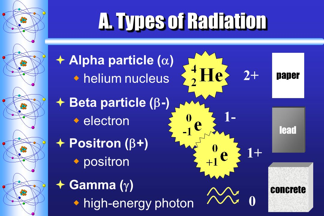 A. Types of Radiation Alpha particle ( ) helium nucleus paper 2+ Beta particle ( -) electron 1- lead Positron ( +) positron 1+ Gamma ( ) high-energy p