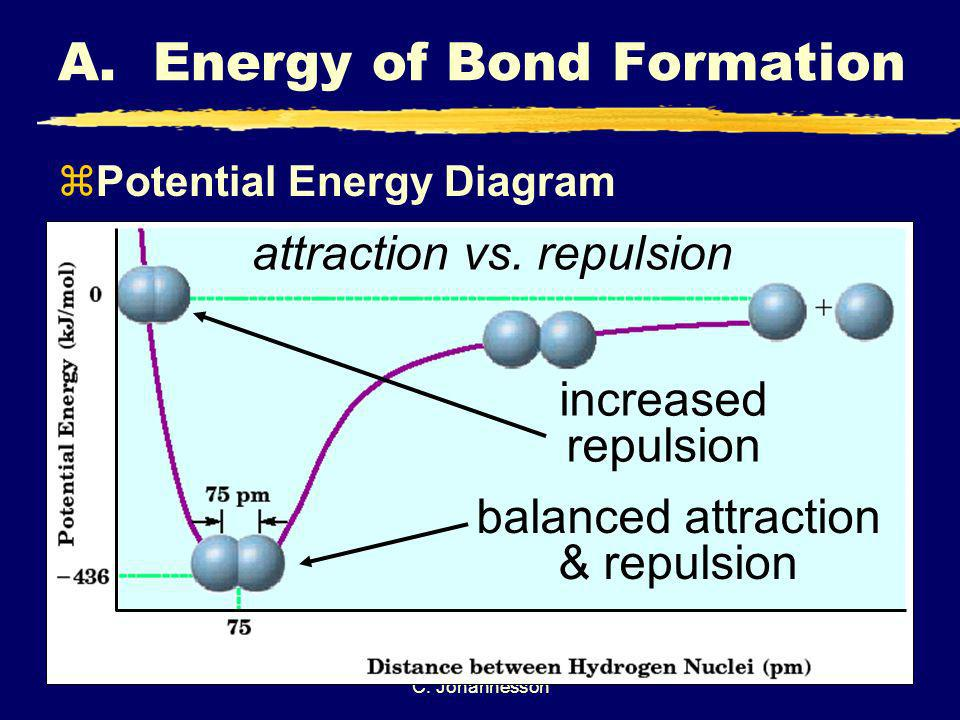 C. Johannesson balanced attraction & repulsion increased repulsion attraction vs. repulsion A. Energy of Bond Formation zPotential Energy Diagram