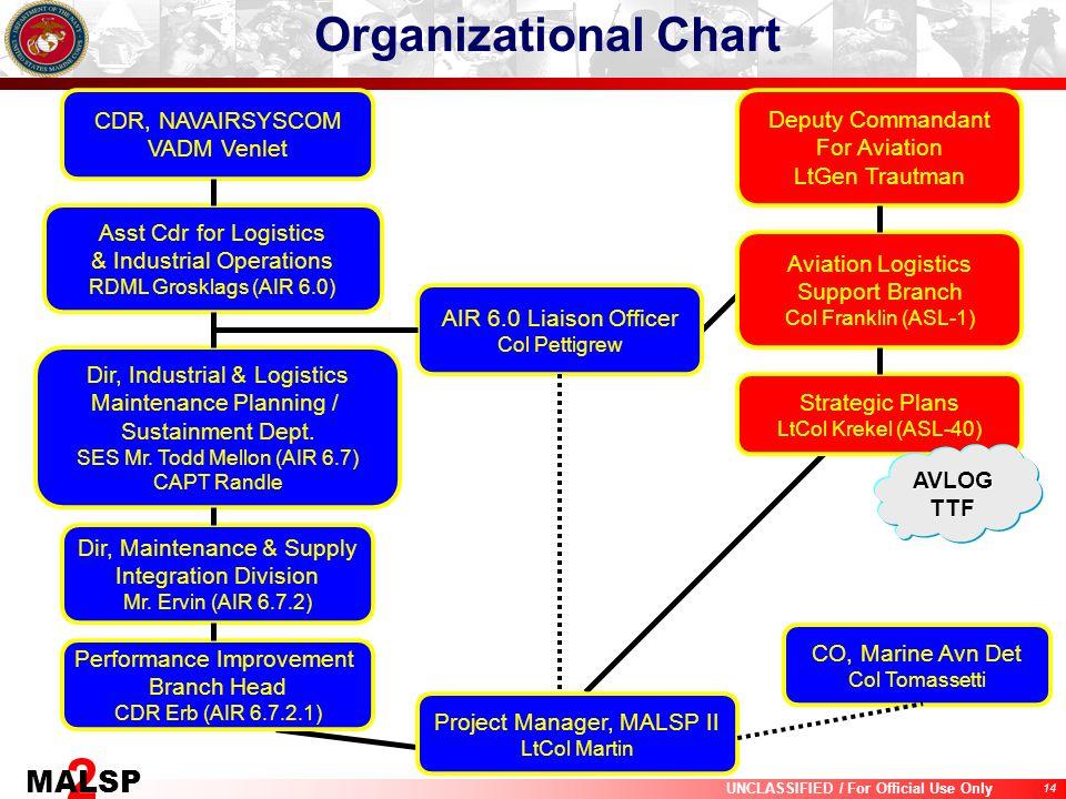 14 UNCLASSIFIED / For Official Use Only 2 MALSP CDR, NAVAIRSYSCOM VADM Venlet Deputy Commandant For Aviation LtGen Trautman Asst Cdr for Logistics & I
