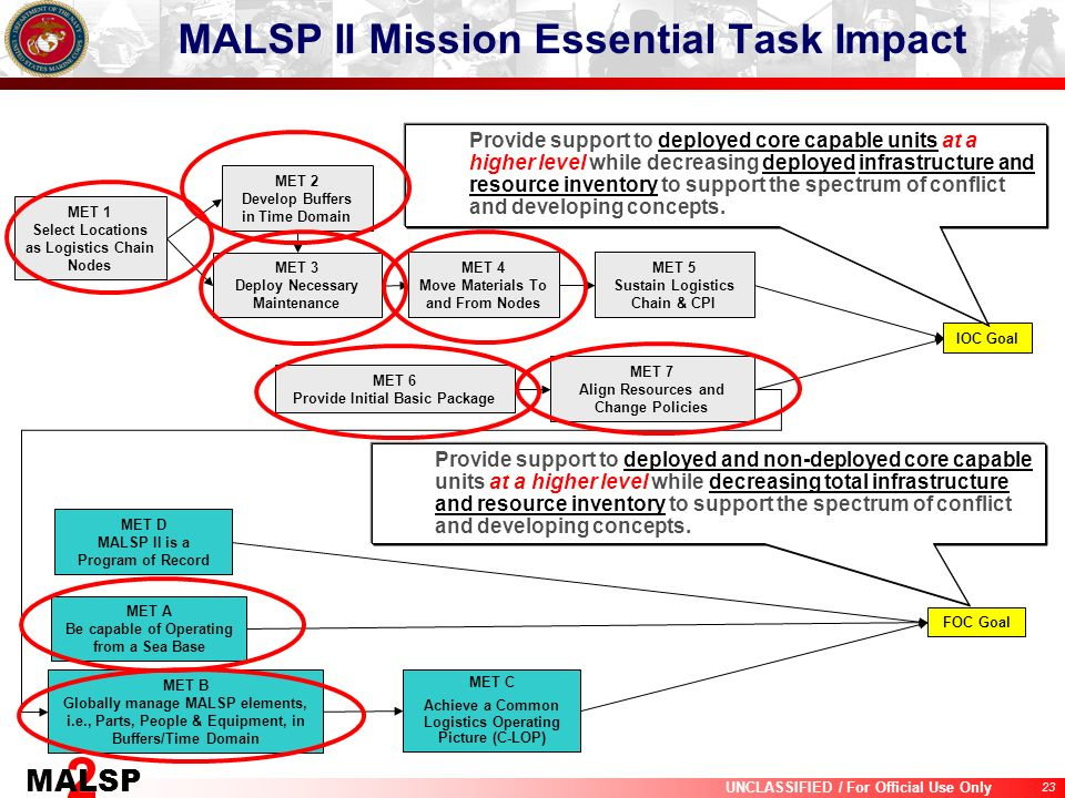 23 UNCLASSIFIED / For Official Use Only 2 MALSP MALSP II Mission Essential Task Impact MET 1 Select Locations as Logistics Chain Nodes MET 3 Deploy Ne