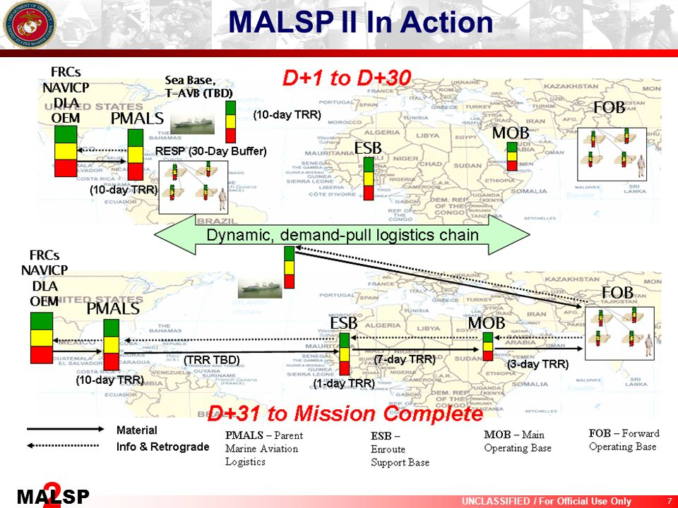 7 UNCLASSIFIED / For Official Use Only 2 MALSP MALSP II In Action