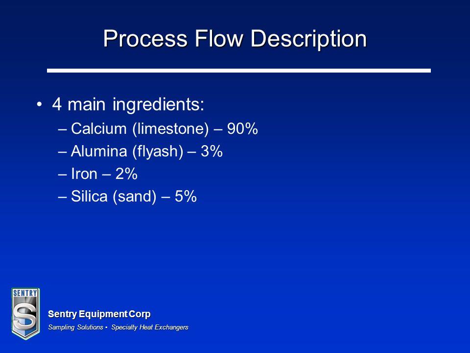 Sentry Equipment Corp Sampling Solutions Specialty Heat Exchangers Process Flow Description 4 main ingredients: – Calcium (limestone) – 90% – Alumina