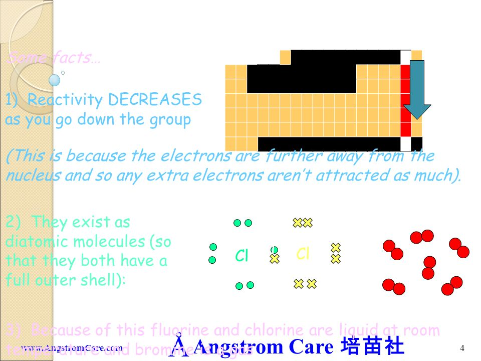 Angstrom Care 4www.AngstromCare.com Some facts… 1) Reactivity DECREASES as you go down the group Decreasing reactivity (This is because the electrons are further away from the nucleus and so any extra electrons arent attracted as much).