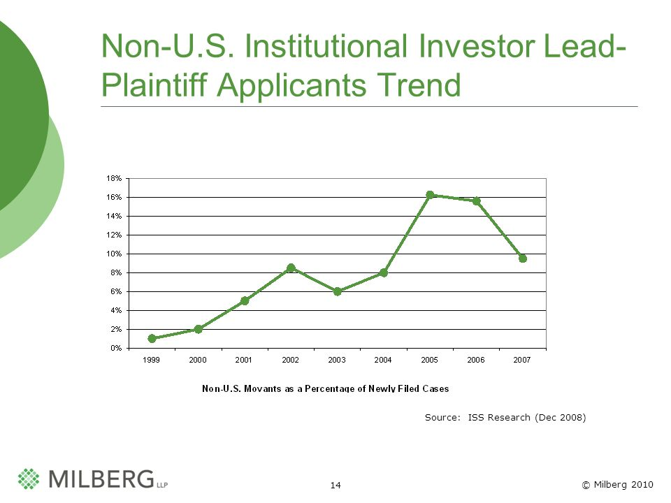 © Milberg 2010 14 Non-U.S. Institutional Investor Lead- Plaintiff Applicants Trend Source: ISS Research (Dec 2008)