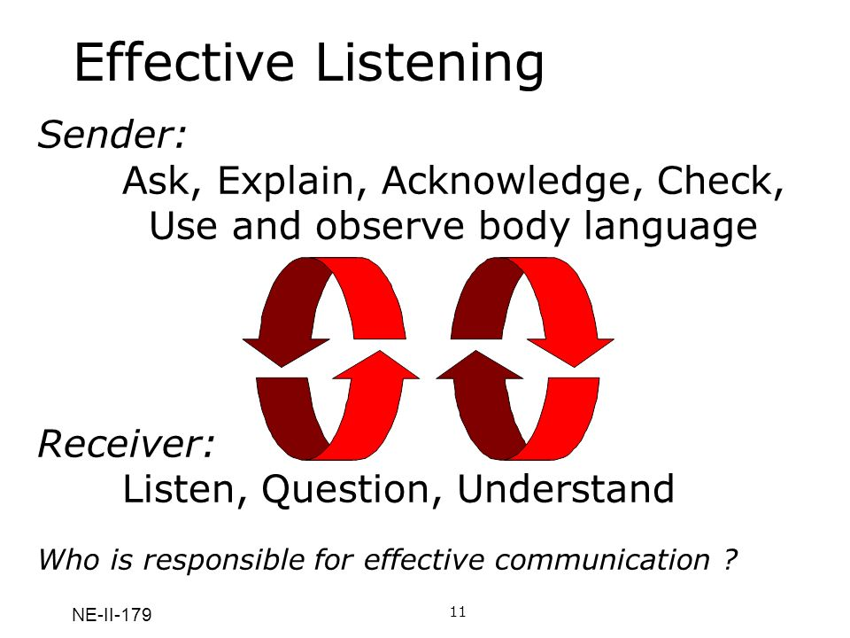 NE-II-179 Effective Listening Whos job is it to communicate effectively.