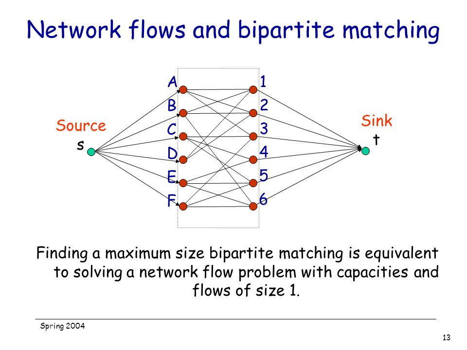 Spring 2004 13 Network flows and bipartite matching Finding a maximum size bipartite matching is equivalent to solving a network flow problem with cap
