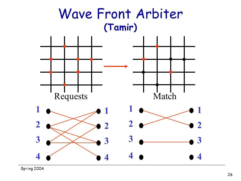 Spring 2004 26 Wave Front Arbiter (Tamir) RequestsMatch 1 2 3 4 1 2 3 4 1 2 3 4 1 2 3 4
