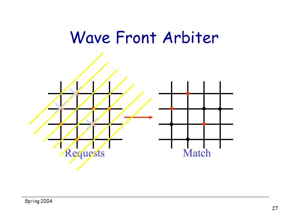 Spring 2004 27 Wave Front Arbiter RequestsMatch