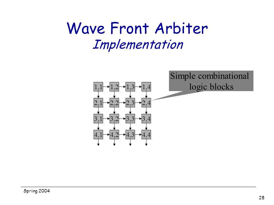 Spring 2004 28 Wave Front Arbiter Implementation 1,11,21,31,42,12,22,32,43,13,23,33,44,14,24,34,4 Simple combinational logic blocks