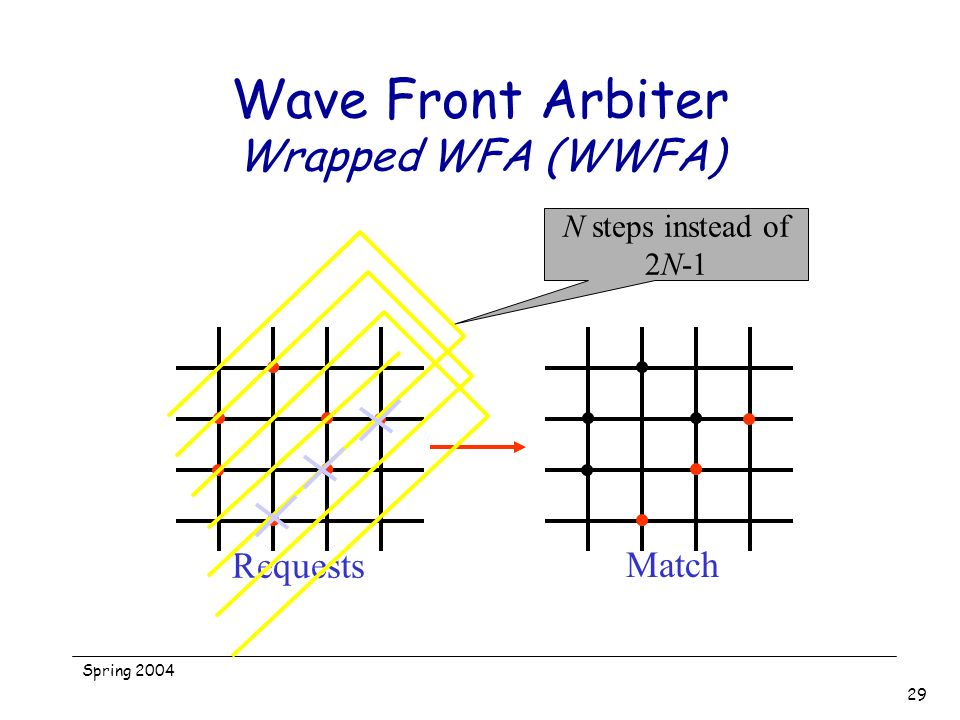 Spring 2004 29 Wave Front Arbiter Wrapped WFA (WWFA) Requests Match N steps instead of 2N-1