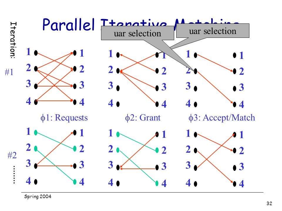 Spring 2004 32 Parallel Iterative Matching 1 2 3 4 1 2 3 4 1: Requests 1 2 3 4 1 2 3 4 2: Grant 1 2 3 4 1 2 3 4 3: Accept/Match uar selection 1 2 3 4