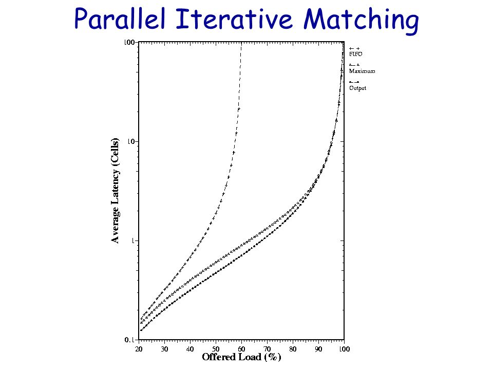 Spring 2004 35 Parallel Iterative Matching