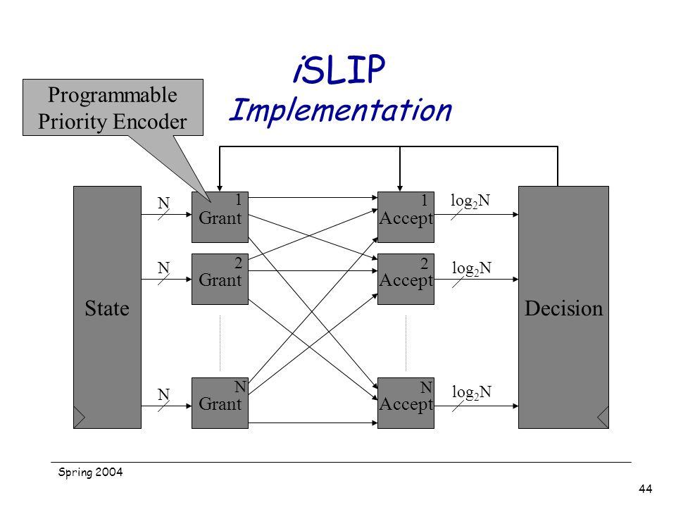 Spring 2004 44 iSLIP Implementation Grant Accept 1 2 N 1 2 N State N N N Decision log 2 N Programmable Priority Encoder