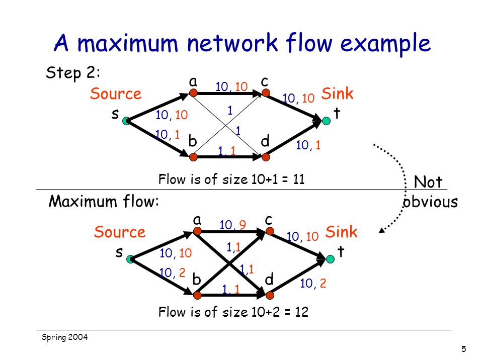 Spring 2004 5 A maximum network flow example Source s Sink t ac bd 10, 10 10, 1 10, 10 1 1 1, 1 10, 1 10, 10 Step 2: Flow is of size 10+1 = 11 Source