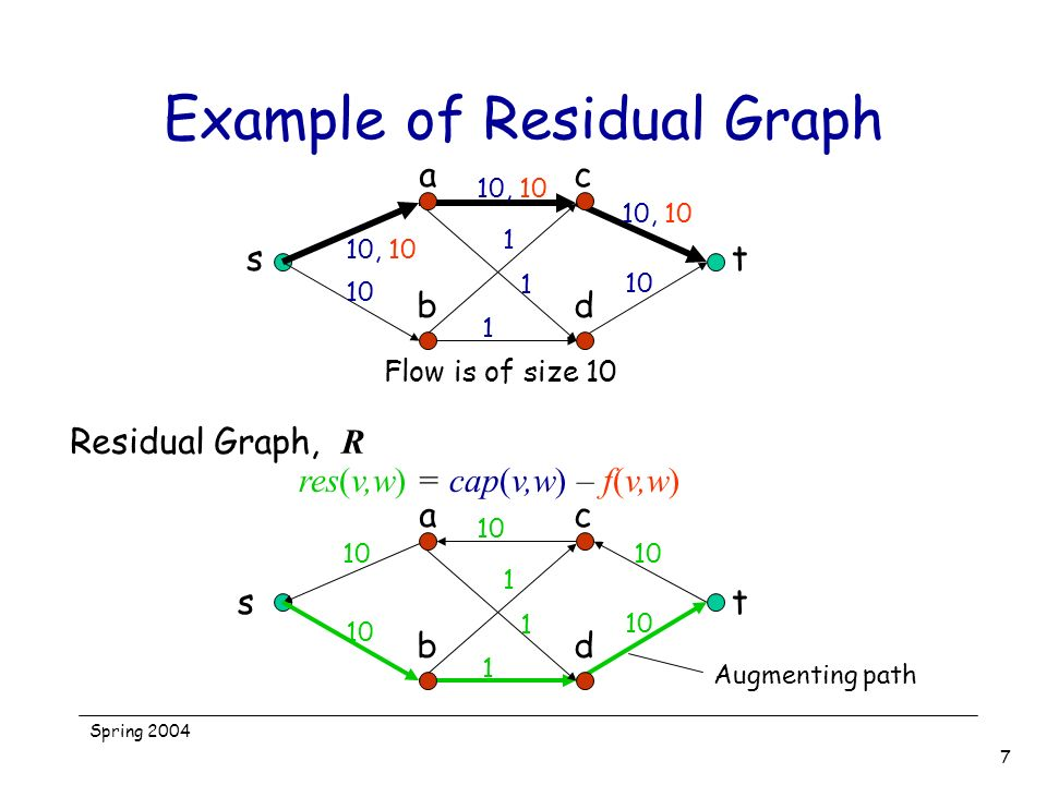 Spring 2004 7 Example of Residual Graph st ac bd 10, 10 10 10, 10 1 1 1 10 10, 10 Flow is of size 10 t ac bd 10 1 1 1 s res(v,w) = cap(v,w) – f(v,w) R