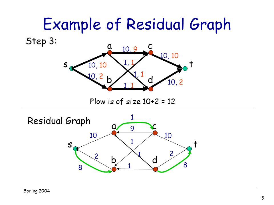 Spring 2004 9 Example of Residual Graph st ac bd 10, 10 10, 2 10, 9 1, 1 10, 2 10, 10 Step 3: Flow is of size 10+2 = 12 st ac bd 10 2 9 1 1 1 2 Residu