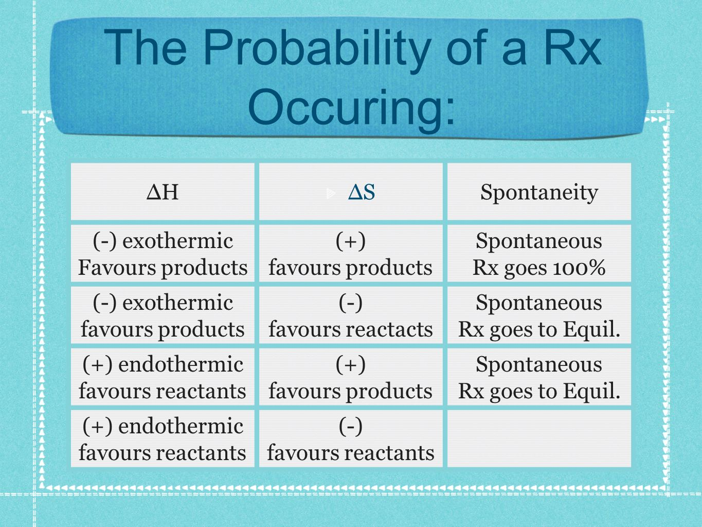 The Probability of a Rx Occuring: HSSpontaneity (-) exothermic Favours products (+) favours products Spontaneous Rx goes 100% (-) exothermic favours products (-) favours reactacts Spontaneous Rx goes to Equil.